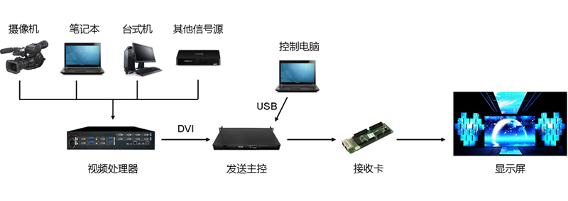 LED显示屏的工作原理-成都科美达解析